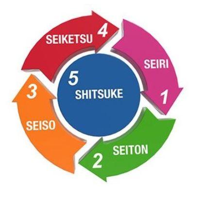 5 S Dalam Penataan dan Pemeliharaan Wilayah Kerja